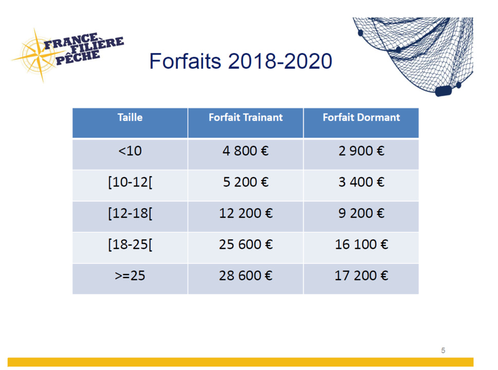 Programme de soutien aux initiatives des entreprises de pêche entre 2018 et 2020