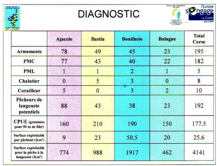Diagnostic de la pêche Corse