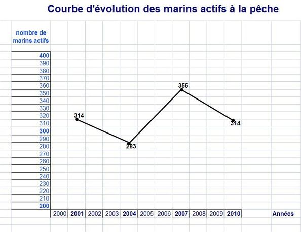 Courbe d'évolution des marins actifs à la pêche