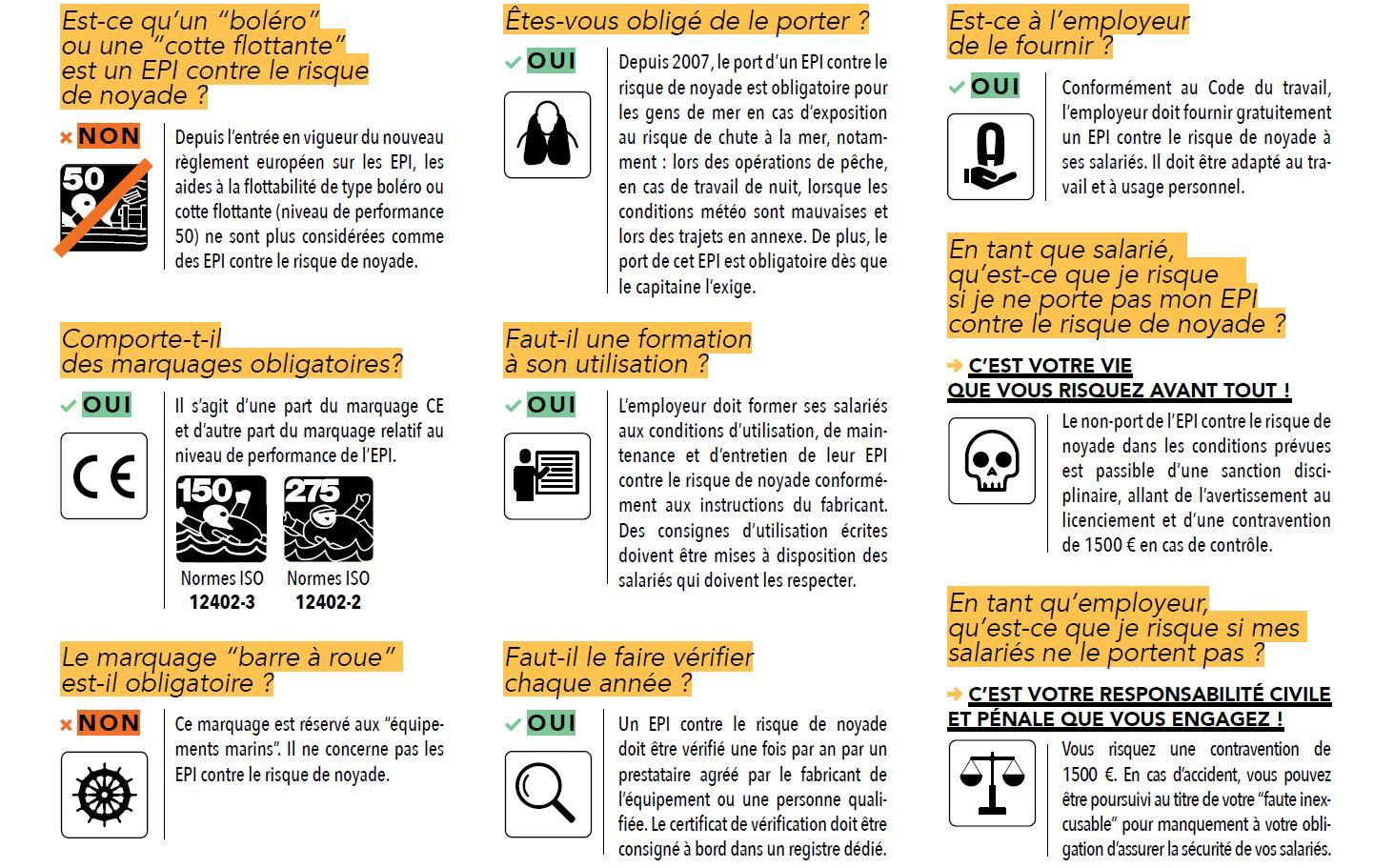 Affiche de sensibilisation au port de l'EPI contre le risque de noyade